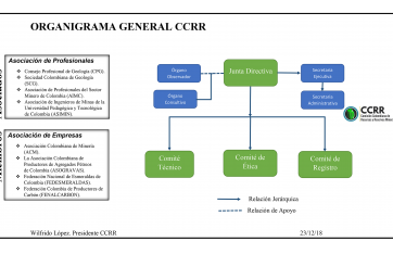 Organigrama CCRR