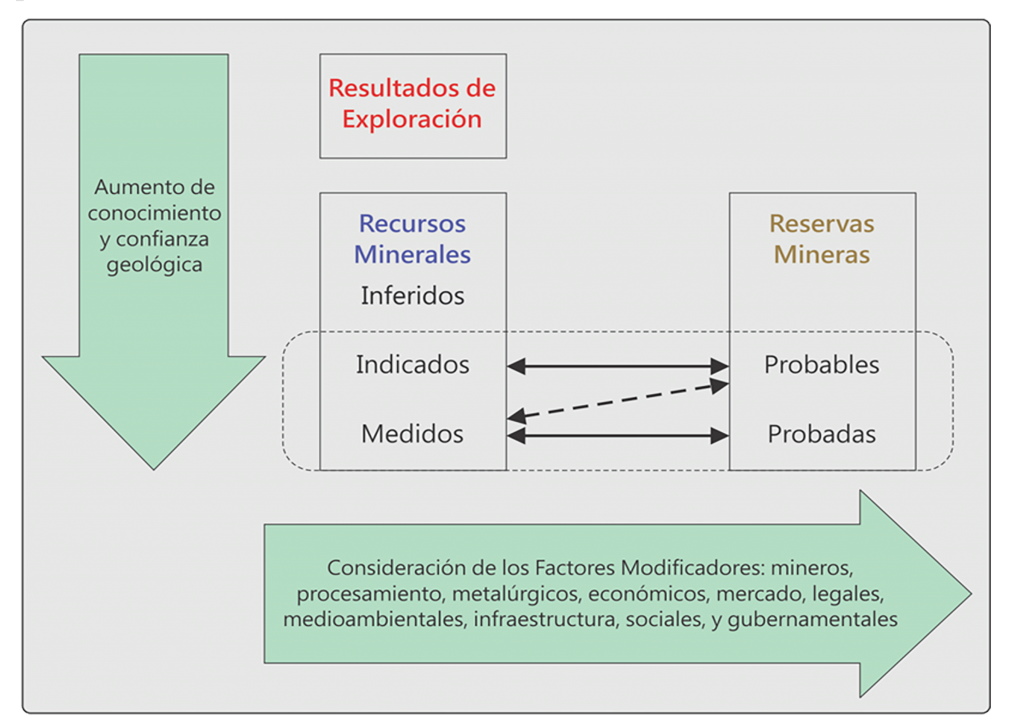 Factores Modificadores