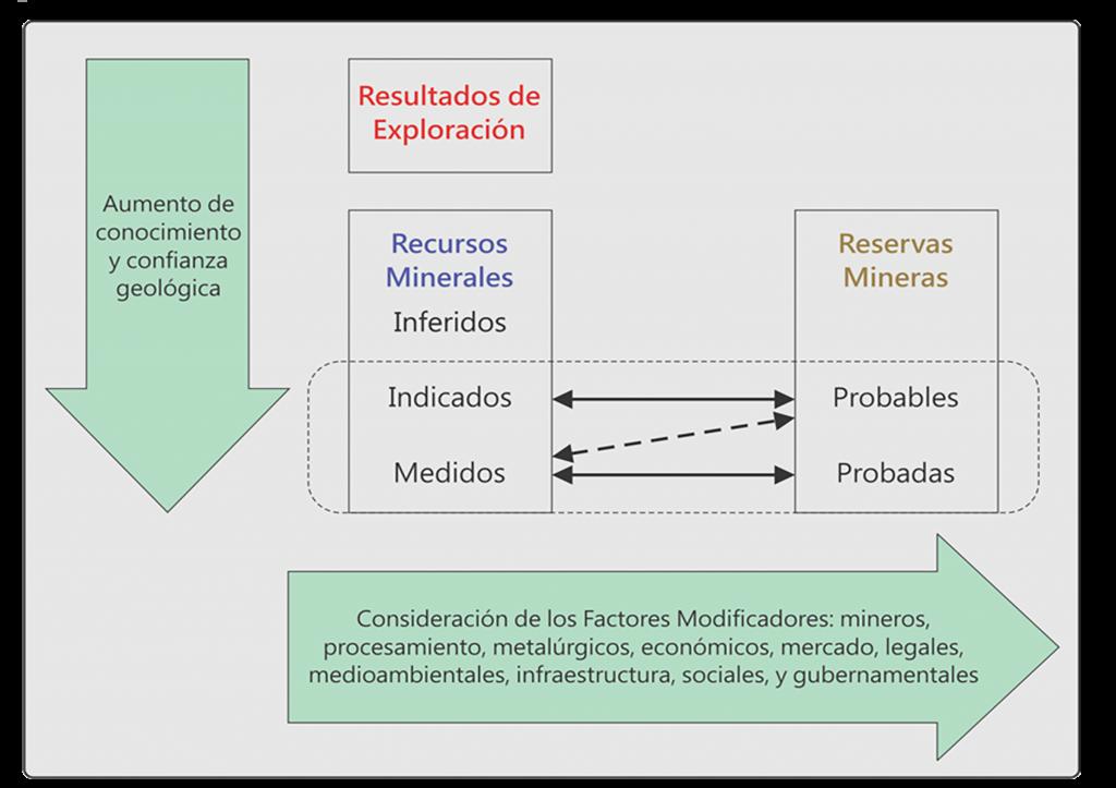 Factores Modificadores